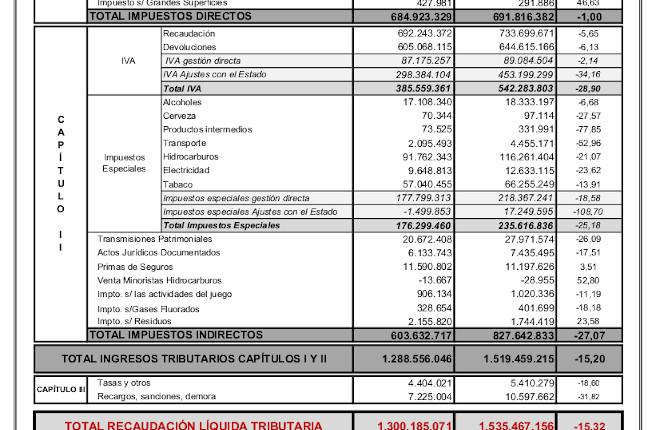 La recaudación tributaria por las actividades del juego en Navarra cae un 11,19%