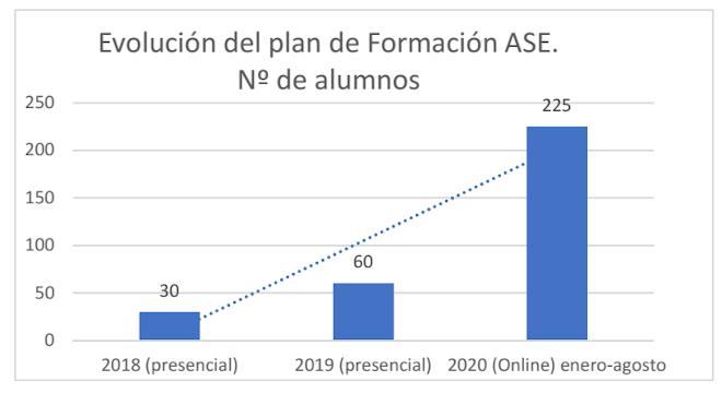 Informe del plan de formación de la Asociación de Salones de Euskadi en el segundo cuatrimestre del año