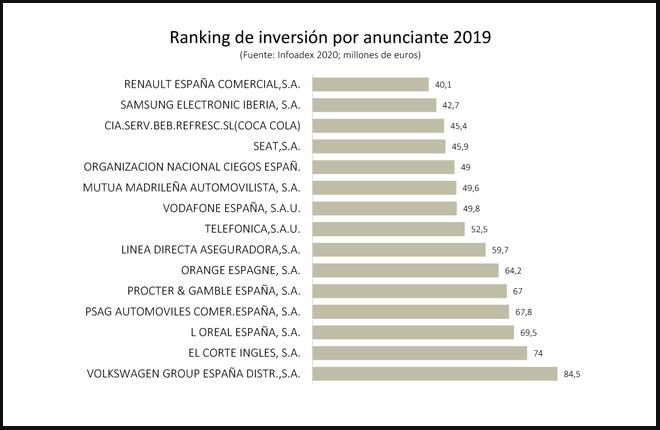 Panorama oscuro para el juego online en España: futuras limitaciones al sector privado mientras la ONCE ocupa el quinto puesto en el ránking de inversión publicitaria