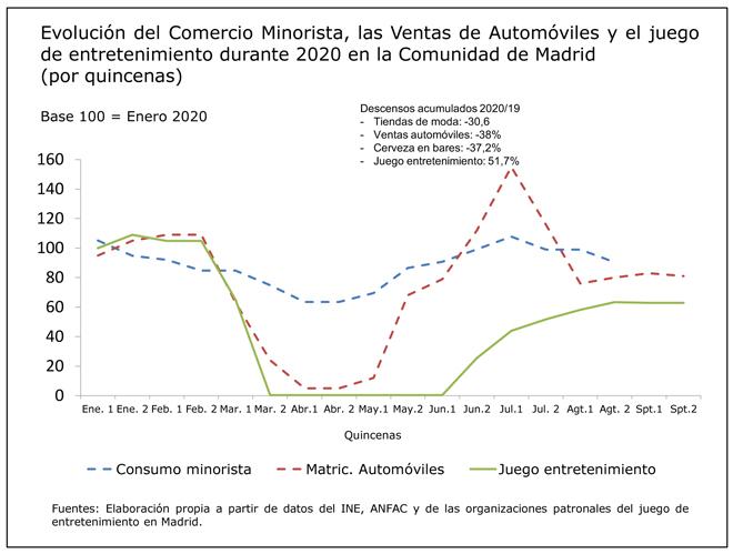 Impacto del COVID-19 en el juego presencial de la Comunidad de Madrid