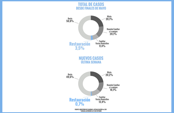 Menos del 3,5% de contagios de Covid se producen en bares