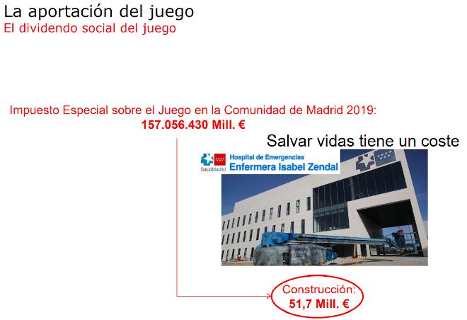 Un tercio de los impuestos pagados por las empresas de juego permiten la construcción de hospitales en la Comunidad de Madrid