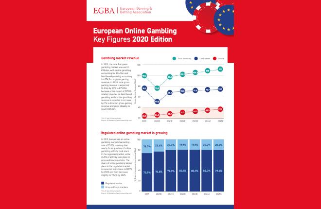 Aumentan un 7% los ingresos del juego online en Europa durante 2020