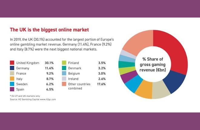 España representa un 4,5% del juego online en Europa